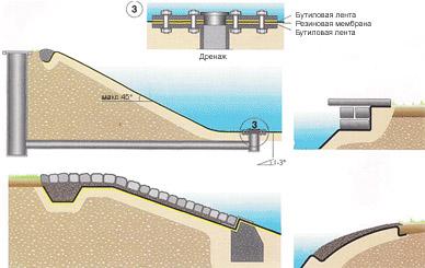 Схема установки ЭПДМ-мембраны в водоеме (резервуаре)