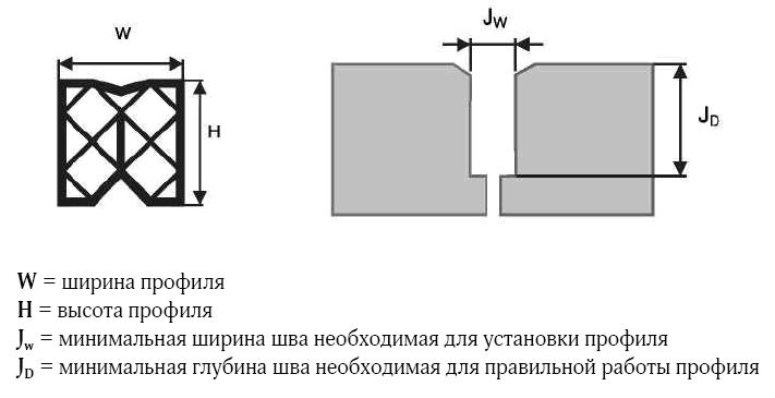 Тип профиля Гидрошов ДЕФ