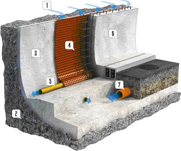 Конструкция дренажной системы тоннеля