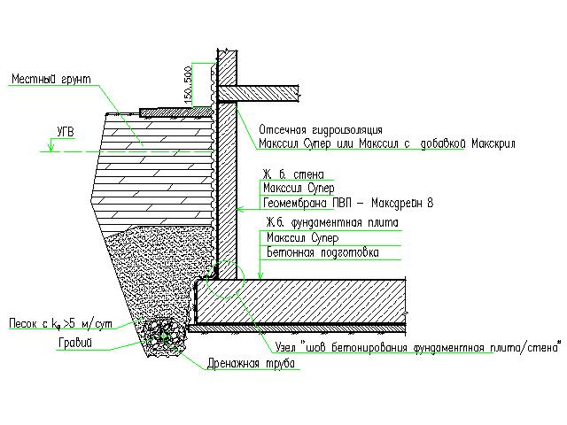 Гидроизоляция и дренаж подземной части фундамента при новом строительстве