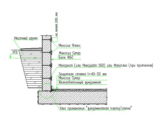 Гидроизоляция фундамента из блоков ФБС изнутри. Ремонт.