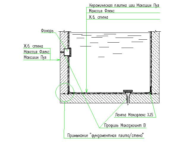 Гидроизоляция бассейна. Новое строительство