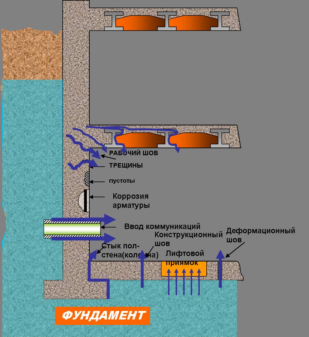 Задачи системы гидроизоляции