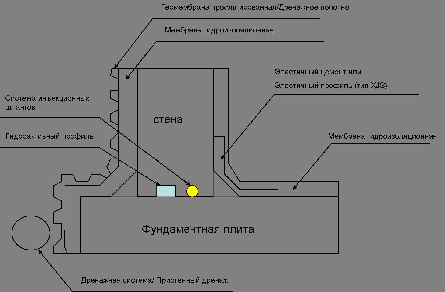 Пример различных уровней гидроизоляции фундамента