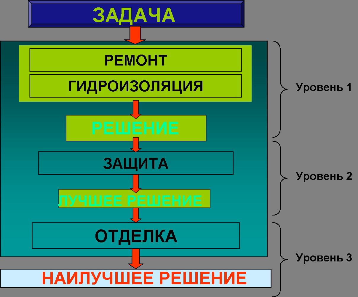 Уровни системы гидроизоляции