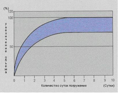 Герметик Свеллмастер (Ликмастер) схема набухания